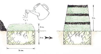 Alternez les couches de compost avec un activateur de compost